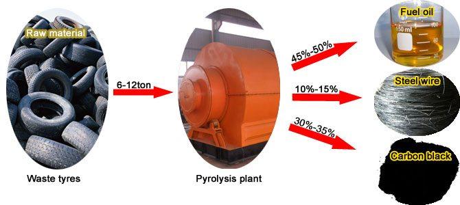 pyrolyses_tires